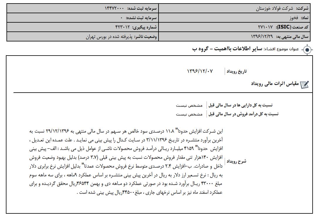 شرکت فولاد خوزستان سود خالص هر سهم خود را 11.8 درصد افزایش داد/ دو دلیل اصلی تعدیل مثبت؛ افزایش نرخ دلار و حجم فروش