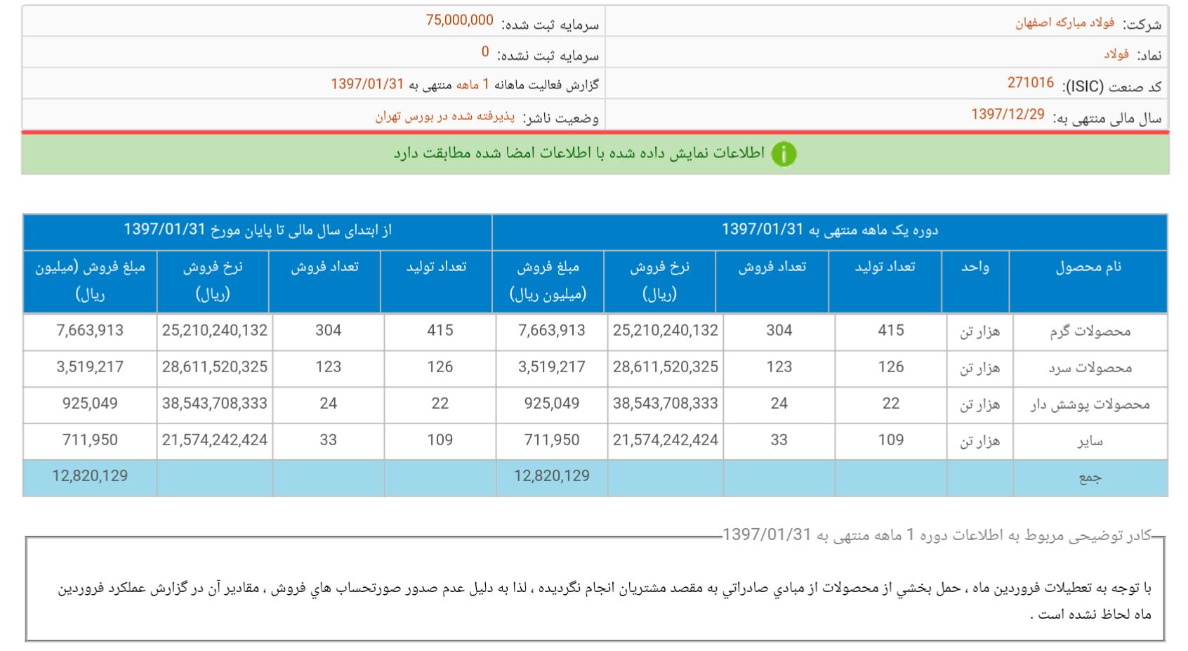 تولید بیش از 560 هزار تن انواع ورق در فولاد مبارکه اصفهان