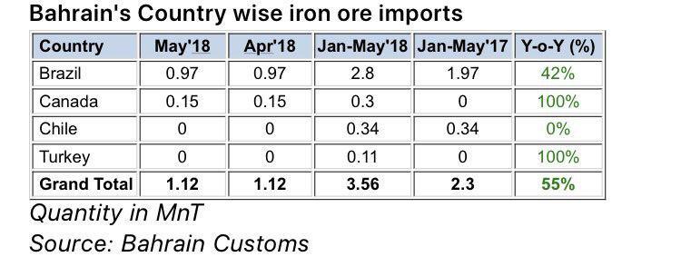 افزایش واردات سنگ آهن کنسانتره بحرین نسبت به سال گذشته
