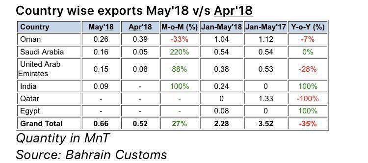 عمان اصلی ترین واردکننده گندله احیای مستقیم بحرین/ در طرح جامع فولاد عمان را فراموش نکنیم
