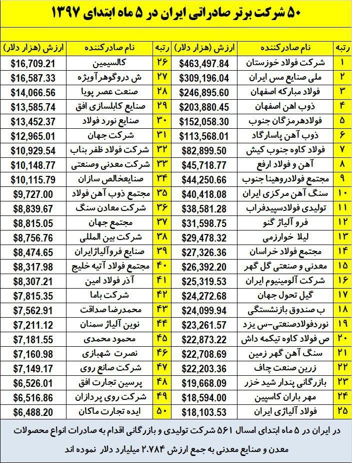 جایگاه فولادسازان در ارزآوری برای کشور/ نام فولادسازان بزرگ در میان 50 شرکت برتر صادراتی