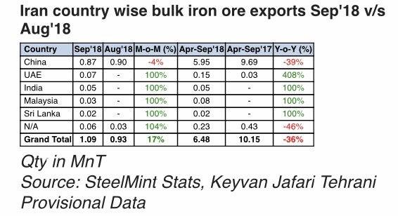 صادرات سنگ آهن ایران در ماه سپتامبر با 17 درصد رشد همراه شد/ هند مقصد 50 هزار تن از سنگ آهن کنسانتره ایران