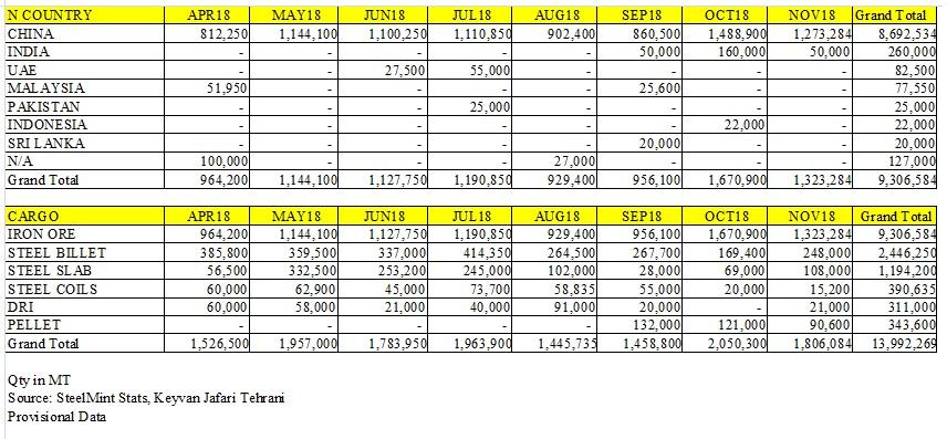 صادرات سنگ آهن ایران در 8 ماهه اول سال به بیش از 9 میلیون تن رسید/ صادرات 3.6 میلیون تنی اسلب و بیلت
