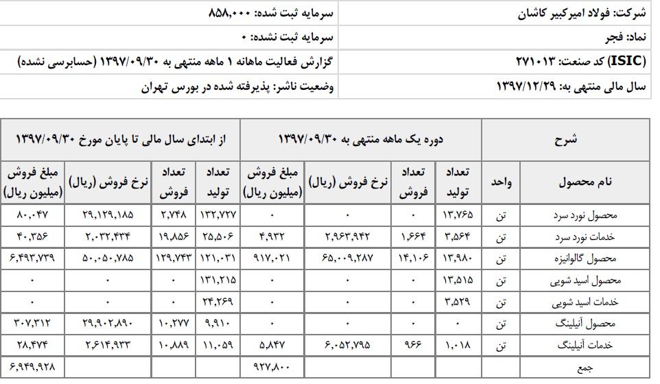 کسب درآمد 695 میلیارد تومانی فولاد امیرکبیر کاشان در 9 ماهه اول سال