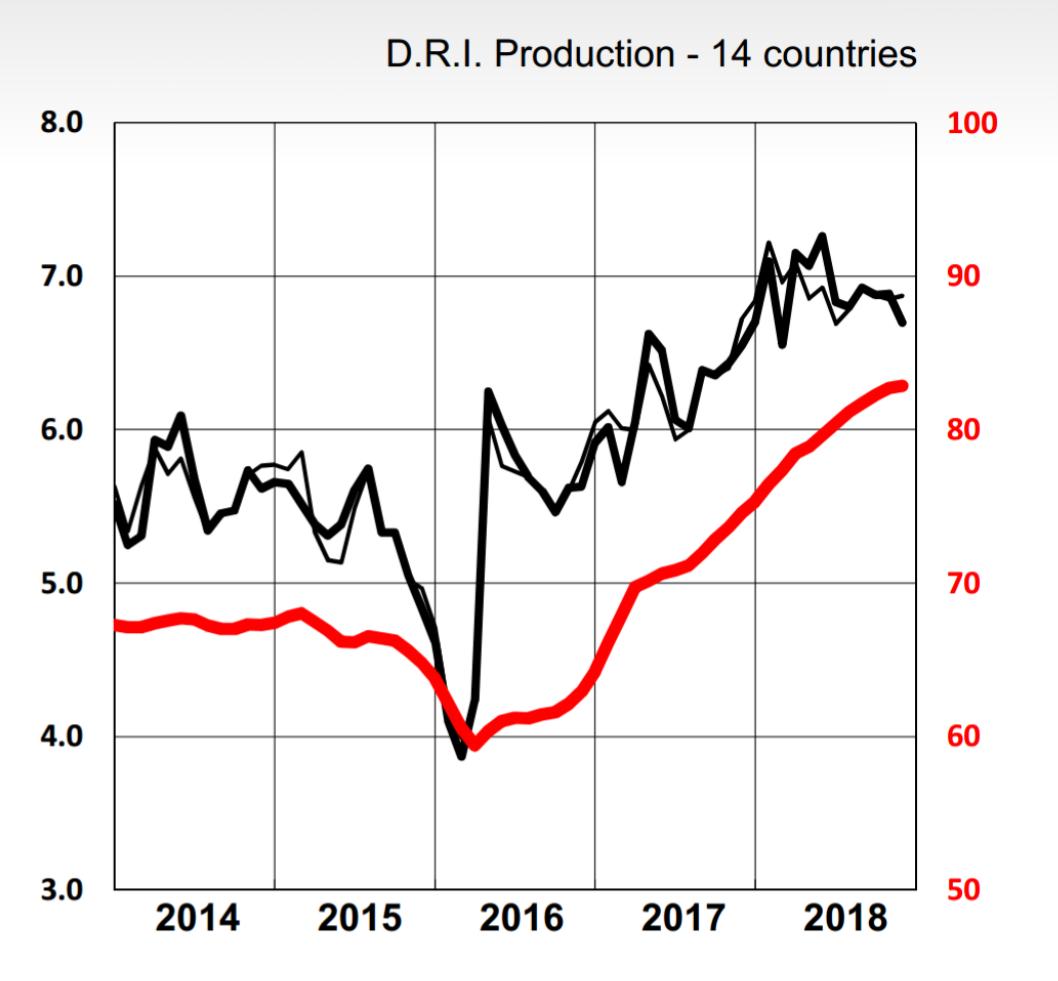 بزرگترین تولیدکننده آهن اسفنجی جهان افت تولید را گزارش داد/ ایران رشد تولید را به ثبت رساند