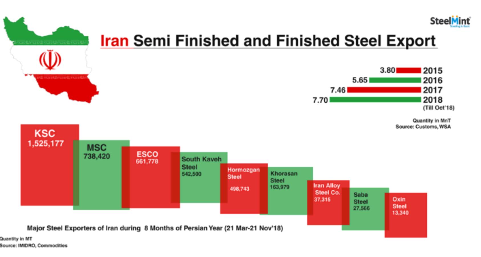 تحریم سرعت رشد صادرات فولاد ایران را کند کرد