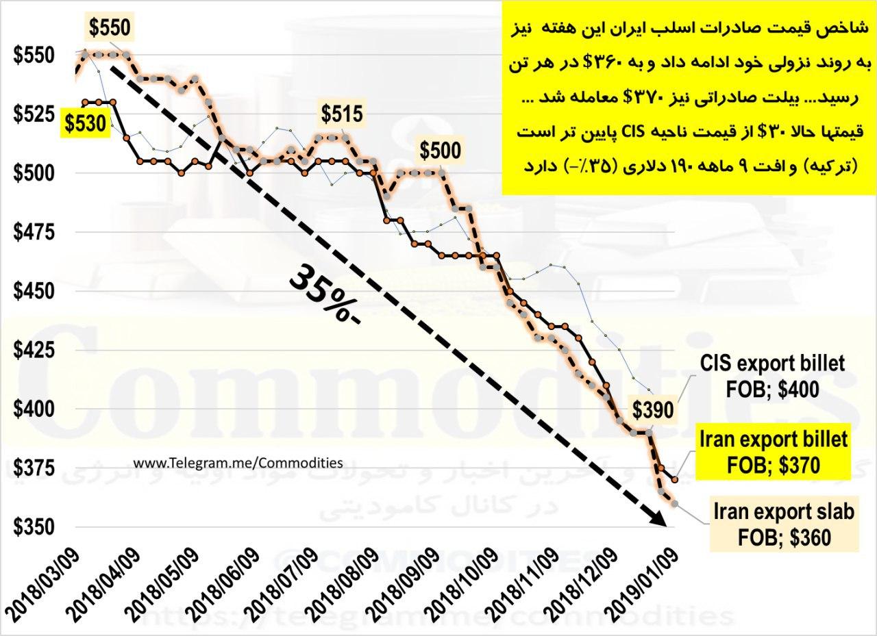 تداوم ارایه تخفیف به مشتریان صادراتی از سوی فولادسازان ایرانی/ علی رغم قیمت های 370 دلاری برای بیلت، نرخ گمرکات هنوز 430 دلار مانده است