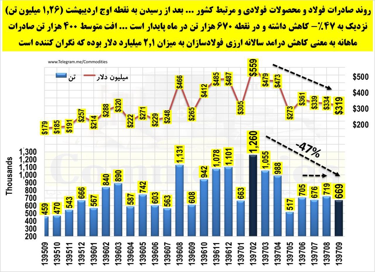 تثبیت صادرات فولاد ایران در 4 ماه اخیر/ درآمد ارزی دولت از بخش صادرات فولاد در حال کاهش است/ صادرات آذر ماه به 670 هزار تن رسید
