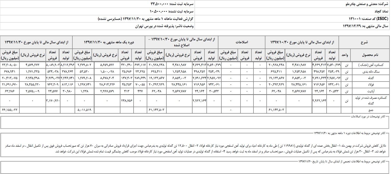 رشد 125 درصدی درآمد چادرملو تا پایان بهمن ماه/ فروش فولاد چادرملو به بیش از 760 هزار تن رسید
