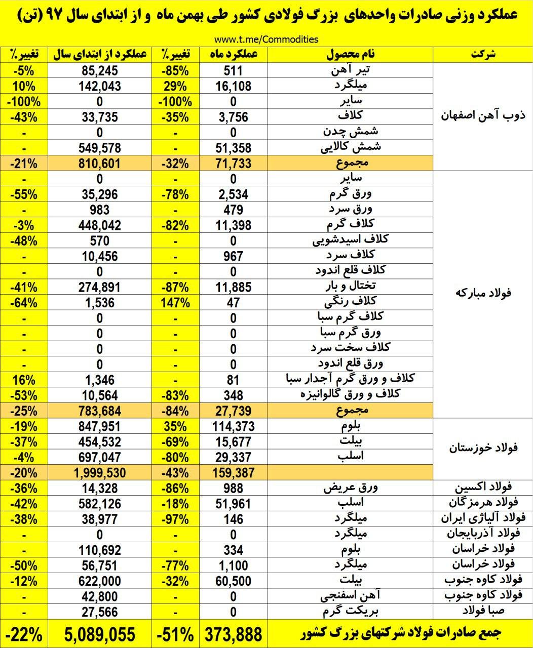 افت چشمگیر صادرات فولادسازان در بهمن ماه/ منتظر جهش صادرات باشیم؟