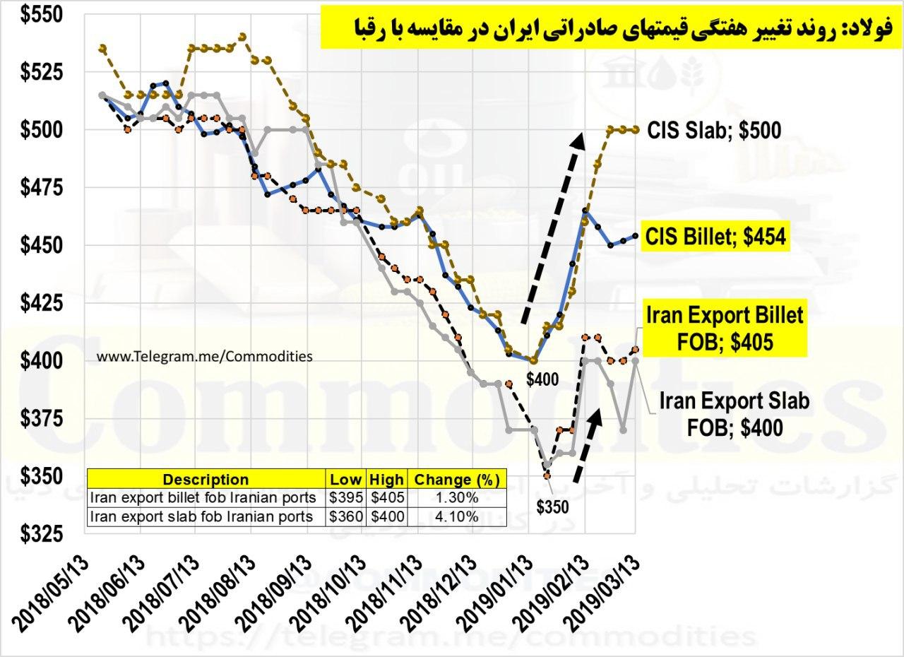 سیگنالی مثبت برای فولادسازان ایرانی/ فولادسازان ابتدای 98 با بهبود صادرات مواجه می شوند