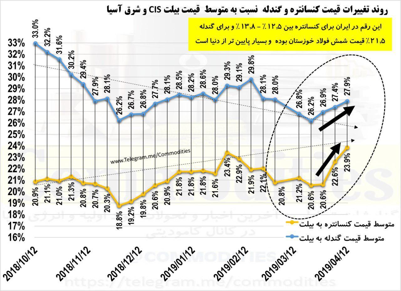 احتمال اصلاح ضرایب کنسانتره و گندله برمبنای نرخ شمش فولاد خوزستان/ سهم ارزشی هر تن کنسانتره و گندله نسبت به فولاد در ایران پایین تر از سایر نقاط دنیا