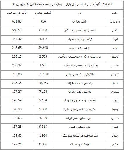جهش تاریخی بازار سرمایه/ شاخص بورس تهران از 200 هزار واحد گذشت