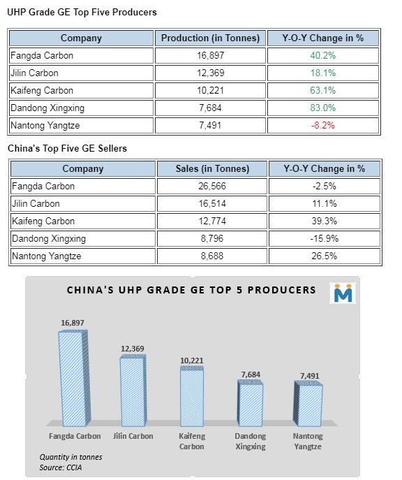 چگونگی عملکرد صنعت الکترود گرافیتی چین در سه ماهه اول سال 2019/ شرایط در بازار الکترود گرافیتی رو به بهبود است