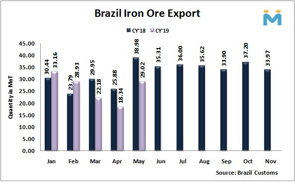صادرات سنگ آهن برزیل در ماه می به طور چشمگیر افزایش داشت/ صادرات 5 ماهه افت 11.7 درصدی داشت