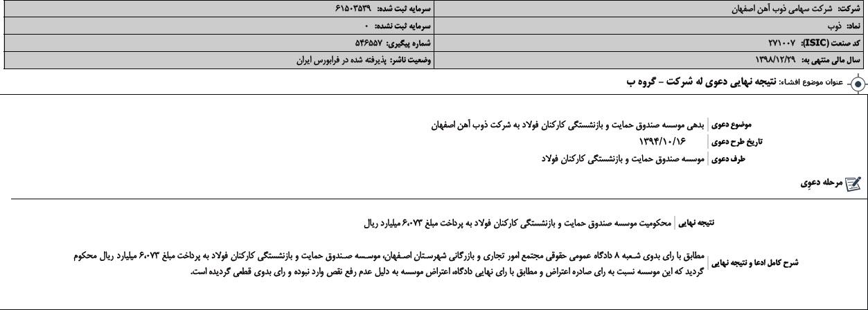 صندوق حمایت و بازنشستگی کارکنان فولاد مکلف به پرداخت 6073 میلیارد ریال بدهی خود به ذوب اهن اصفهان شد