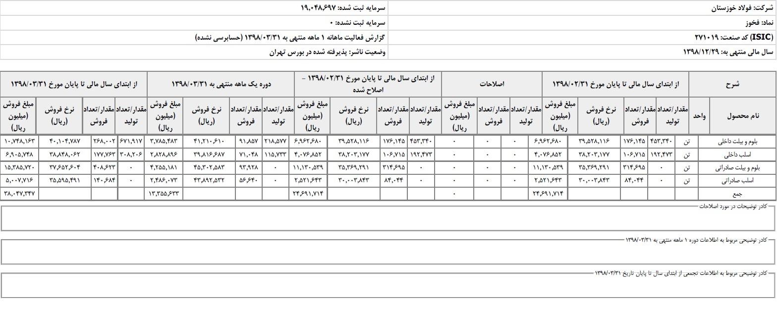 رشد 74 درصدی درآمد فولاد خوزستان از محل فروش 995 هزار تن محصول