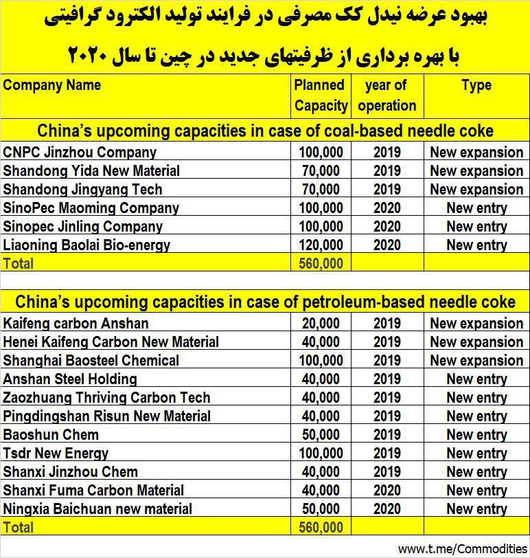 1.12 میلیون تن به ظرفیت نیدل کک چین افزوده میشود/ قیمت الکترود تعدیل می شود