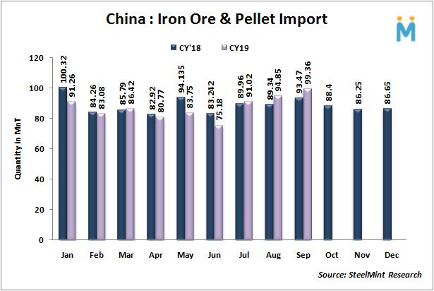 واردات سنگ آهن چین در سه ماهه سوم سال رشد 19 درصدی داشت/ واردات 10 ماهه با افت 2 درصدی 786 میلیون تن شد