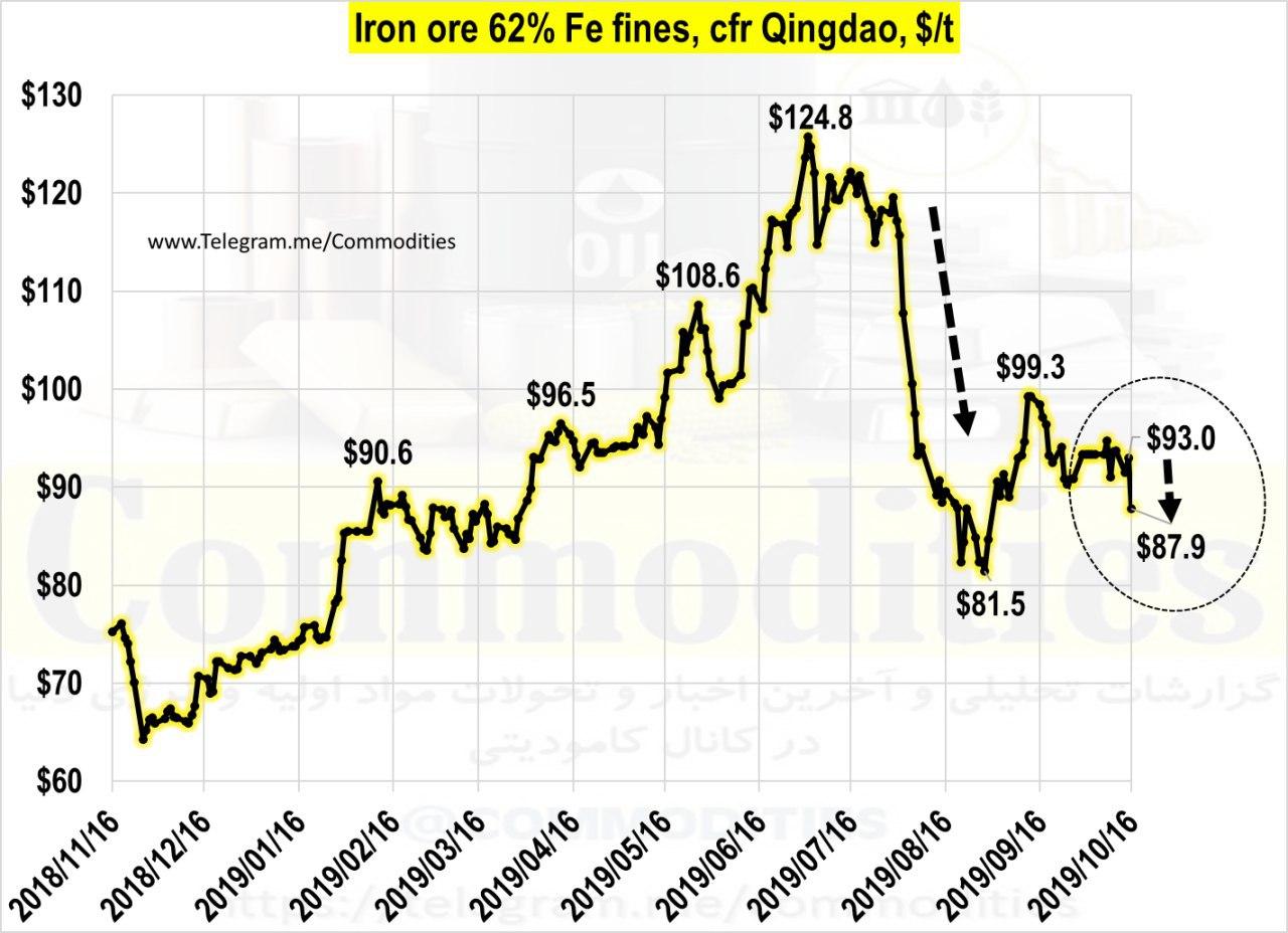 شاخص قیمت سنگ آهن در بنادر چین روز گذشته به 87.9 دلار در هر تن رسید