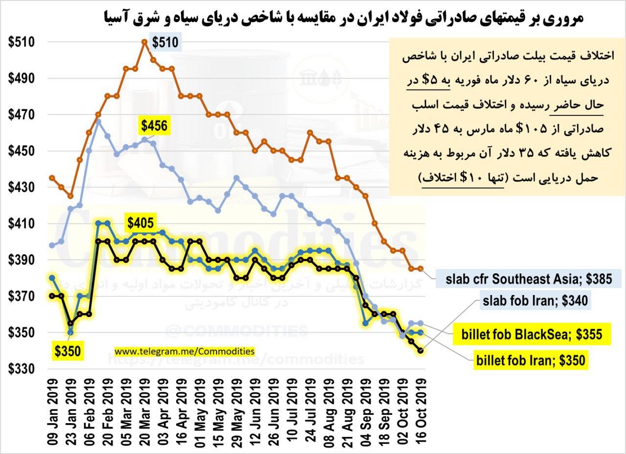 اختلاف قیمت بیلت صادراتی ایران با شاخص دریای سیاه به 5 دلار کاهش یافت/ اسلب ایران با اختلاف 10 دلاری نسبت به شرق آسیا فروخته می شود