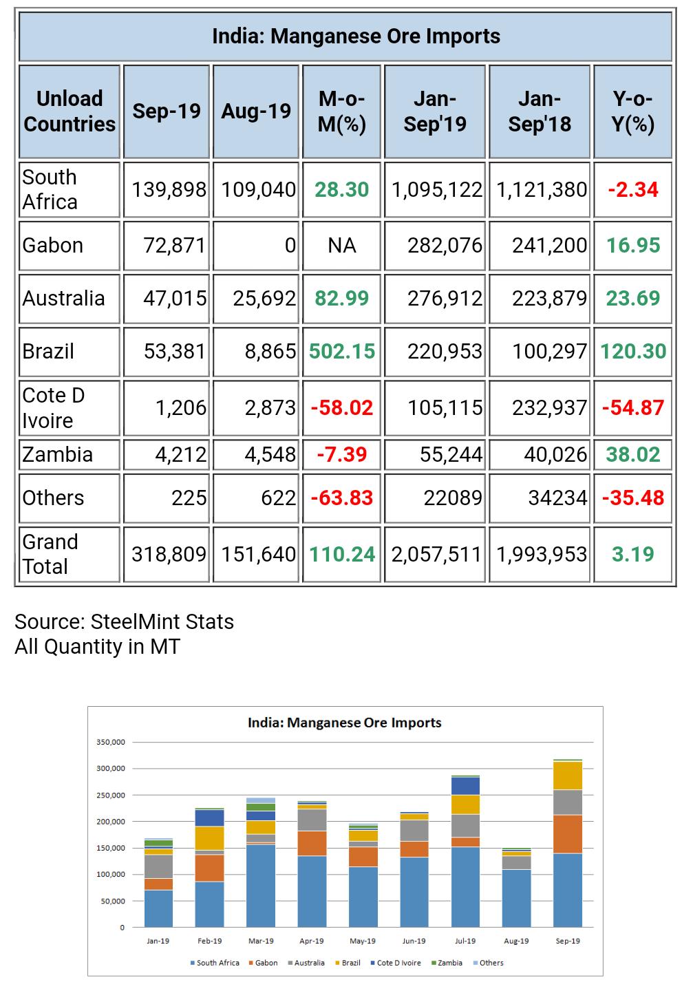 رشد 110 درصدی واردات سنگ منگنز هند در ماه سپتامبر/ حجم صادرات سپتامبر به 319 هزار تن و مجموع 9 ماهه به 2 میلیون و 57 هزار تن رسید