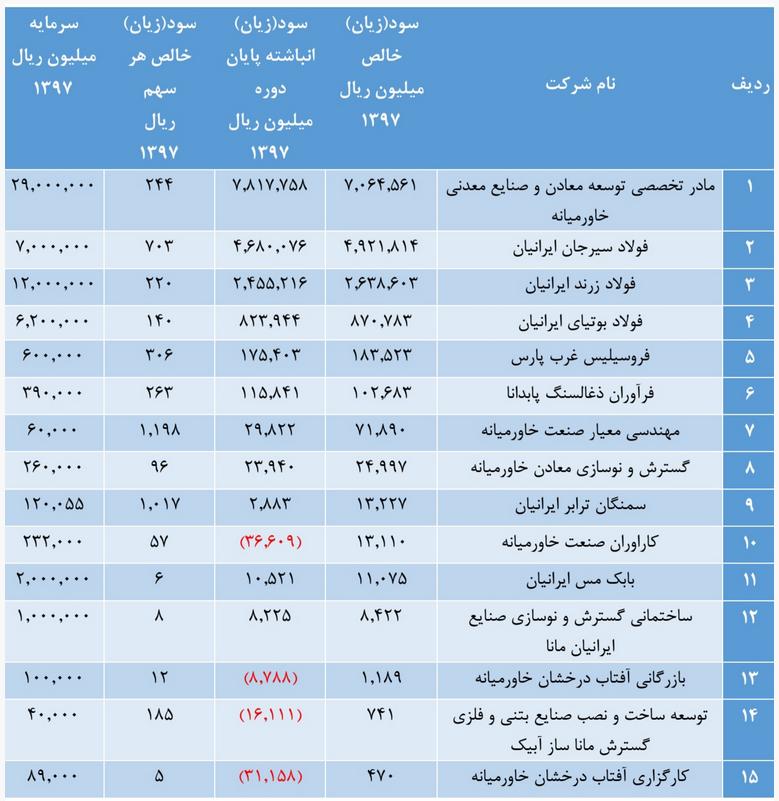 فولاد سیرجان ایرانیان و زرند ایرانیان سوددهترین شرکتهای میدکو بودند/ پرونده 4شرکت فرعی دیگر با زیان انباشته بسته شد!