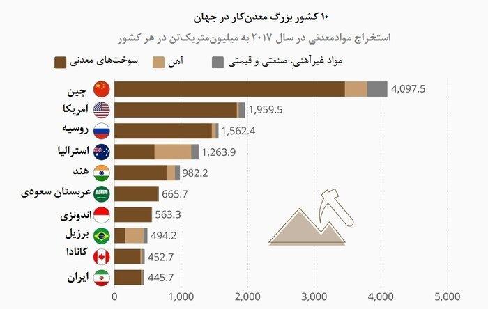ایران دهمین معدنکاری جهان/ ایران از نظر ارزش دلاری استخراج های معدنی در رتبه هفتم جهان قرار دارد