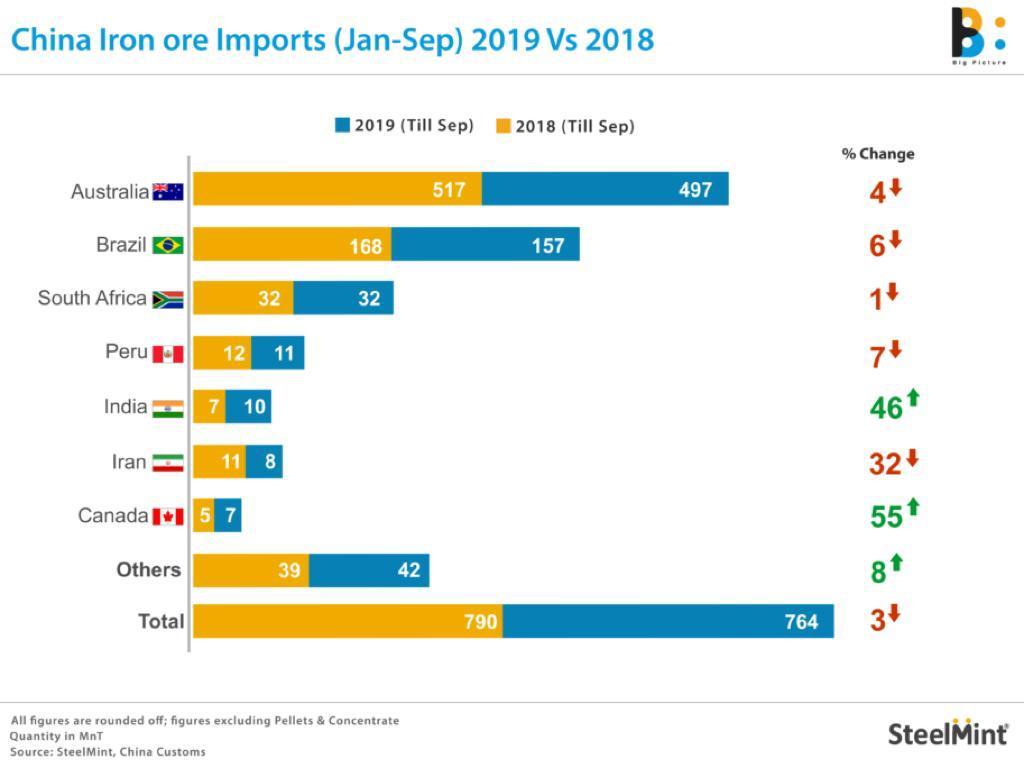 افت 3 درصدی واردات سنگ آهن چین در 9 ماهه اول سال/ رتبه ایران به عنوان یکی از صادرکنندگان برتر به چین یک پله تنزل یافت/ احتمال تنزل دوباره رتبه ایران در سه ماهه پایانی سال