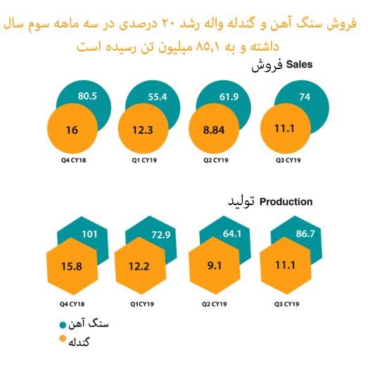 رشد 20 درصدی فروش واله در سه ماهه سوم سال