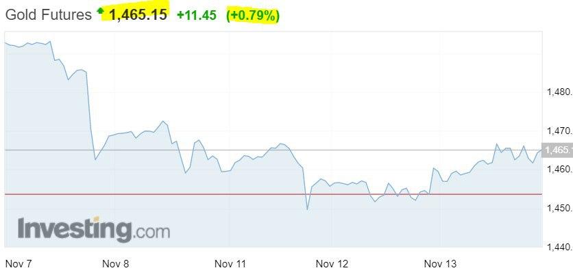 حرکت سرمایه ها به سمت بازار طلا همزمان با افزایش ریسک اقتصاد دنیا/ برخورد مذاکرات تجاری چین و آمریکا به دیوار!