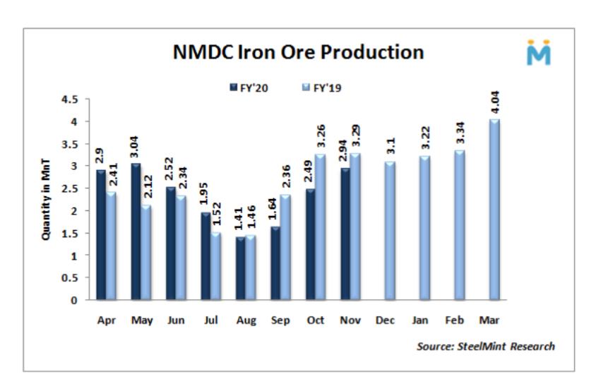تولید سنگ آهن NMDC هند در نوامبر 18 درصد افزایش یافت