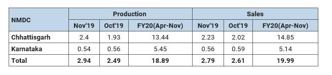رشد 7 درصدی فروش سنگ آهن شرکت NMDC هند در نوامبر