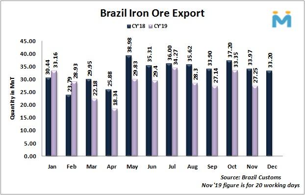 صادرات سنگ آهن برزیل در ماه نوامبر با 18 درصد افت همراه شد