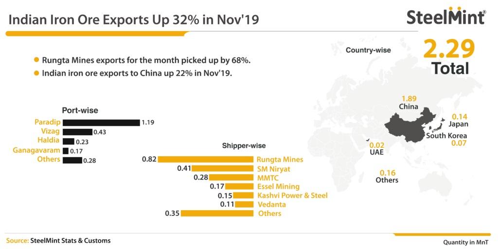 رشد 32 درصدی صادرات سنگ آهن هند در ماه نوامبر به دنبال تقویت تقاضای چینی ها