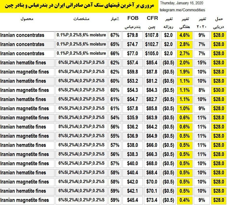 تداوم رشد قیمت های سنگ آهن ایران در سال 2020