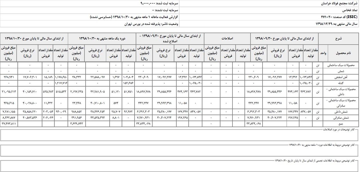 درآمد بیش از 3700 میلیارد تومانی فولاد خراسان در 10 ماهه امسال/ فروش صادراتی فخاس به 218 هزار تن رسید