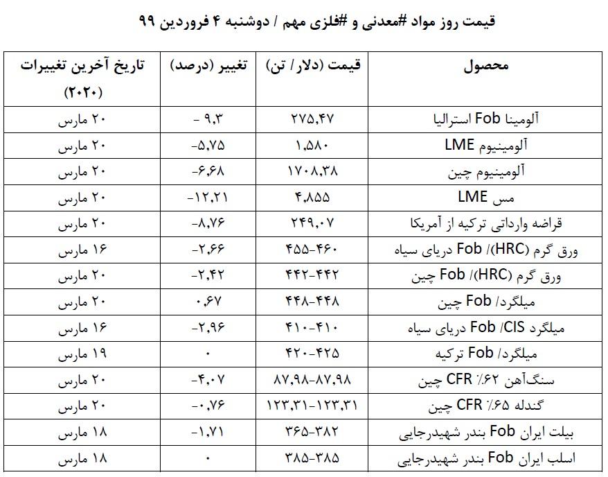 قیمت روز مواد معدنی و فلزی مهم را بخوانید/ تحلیلی بر روند قیمت ها در هفته ای که گذشت