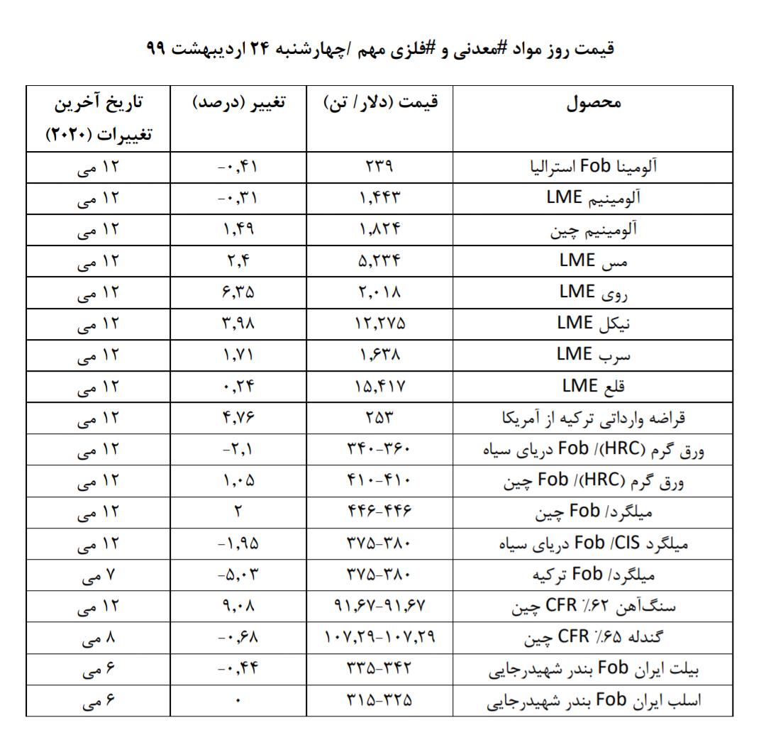 قیمت روز مواد معدنی و فلزی مهم را بخوانید/ تحلیلی بر روند قیمت ها در روزی که گذشت