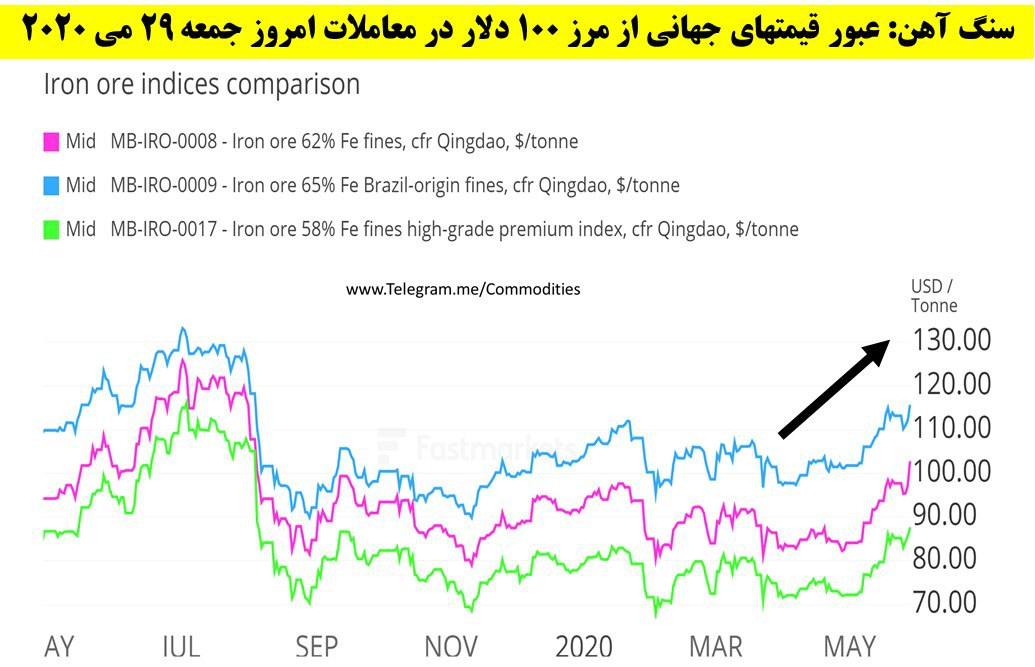 پرواز 5.3 درصدی قیمت سنگ آهن در یک روز/ تداوم نگرانی از وضعیت تامین سنگ آهن برزیل محرک اصلی قیمت ها  بود