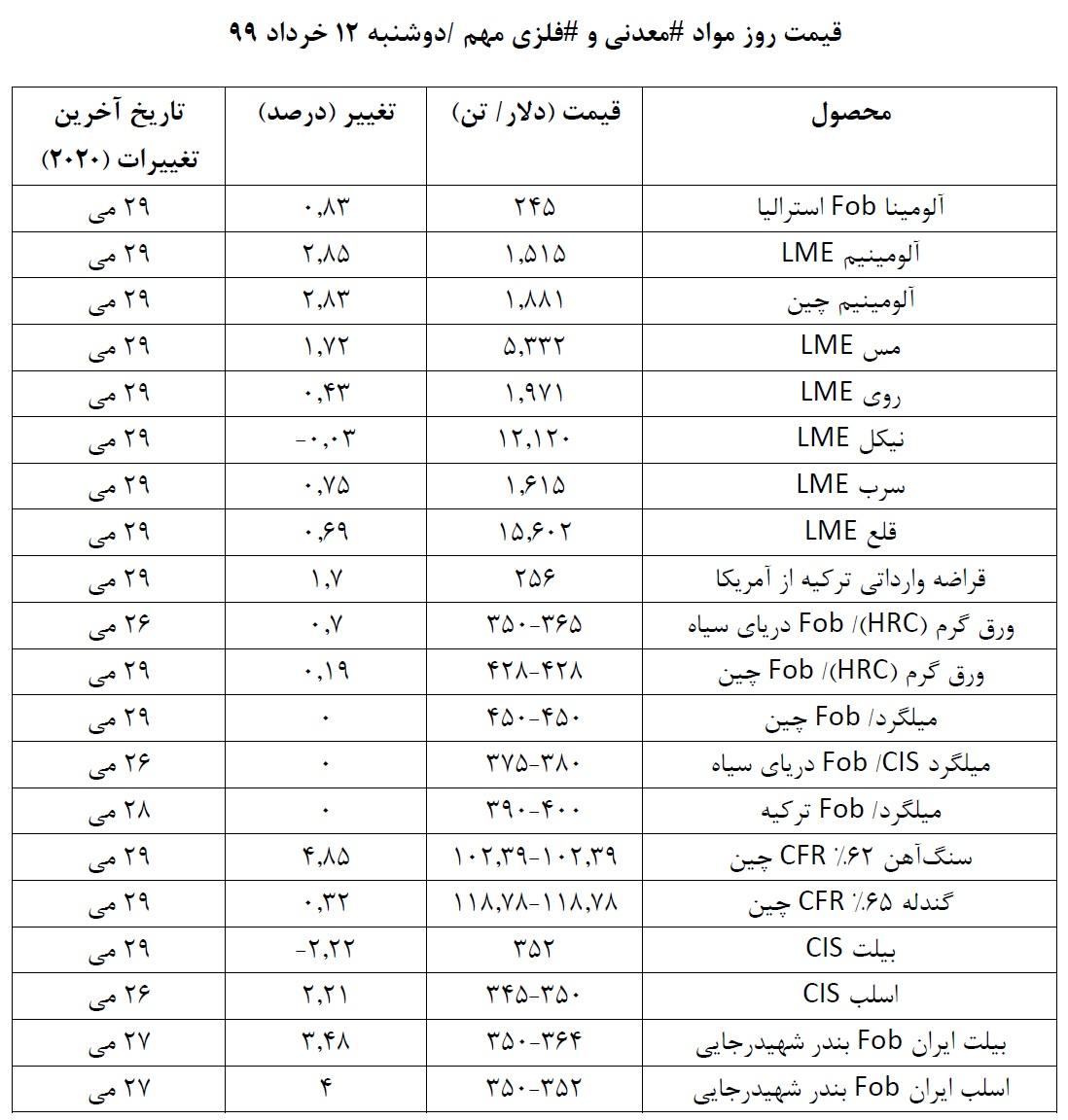 قیمت روز موادمعدنی و فلزی در روز دوشنبه 12 خرداد 99/ نگاهی به روند قیمت ها در هفته ای که گذشت