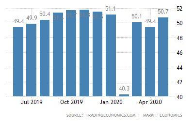 تولیدات چین سریع تر از انتظارات رو به بهبود است/ تجارت بخش ساخت و ساز رو به رشد اما خدمات در حال بهبود تدریجی است